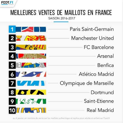 Top des ventes de maillots en France 2016/2017